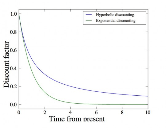 hyperbolic discounting bias