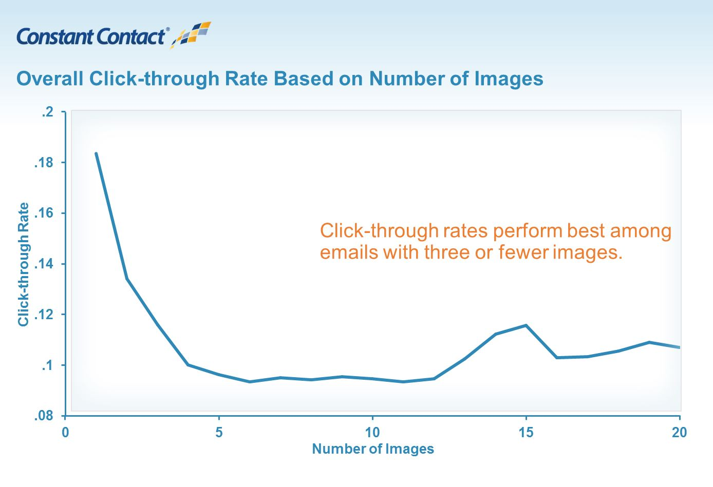 Click Rate Images IMG