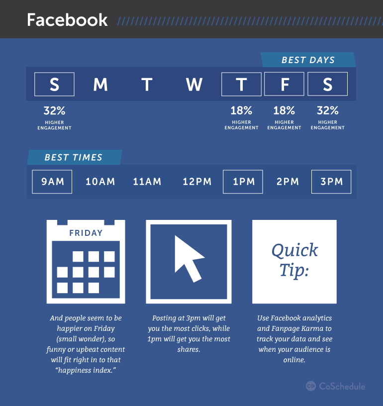 Social Media Marketing Plan An Step Template - Facebook posting schedule template